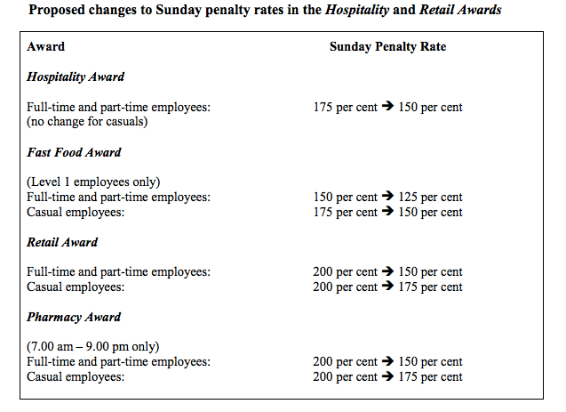 Public holiday Rate Changes in Hospitality & Retail Awrds - Australia